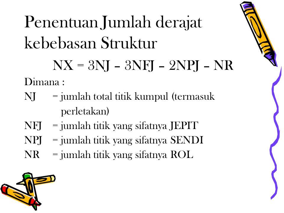 Penentuan Jumlah derajat kebebasan Struktur NX = 3NJ – 3NFJ – 2NPJ – NR Dimana : NJ= jumlah total titik kumpul (termasuk perletakan) NFJ= jumlah titik yang sifatnya JEPIT NPJ= jumlah titik yang sifatnya SENDI NR= jumlah titik yang sifatnya ROL