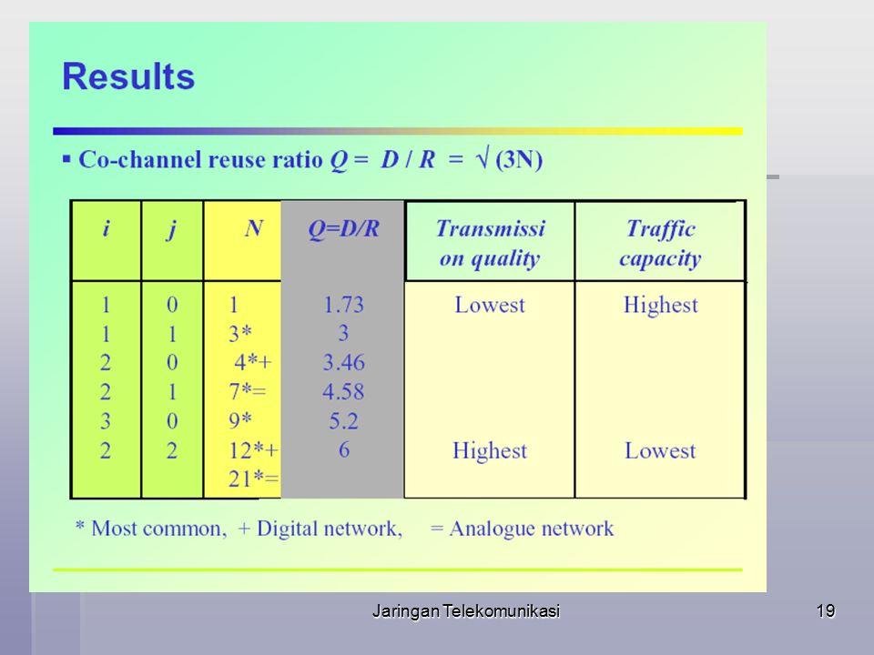 Jaringan Telekomunikasi20