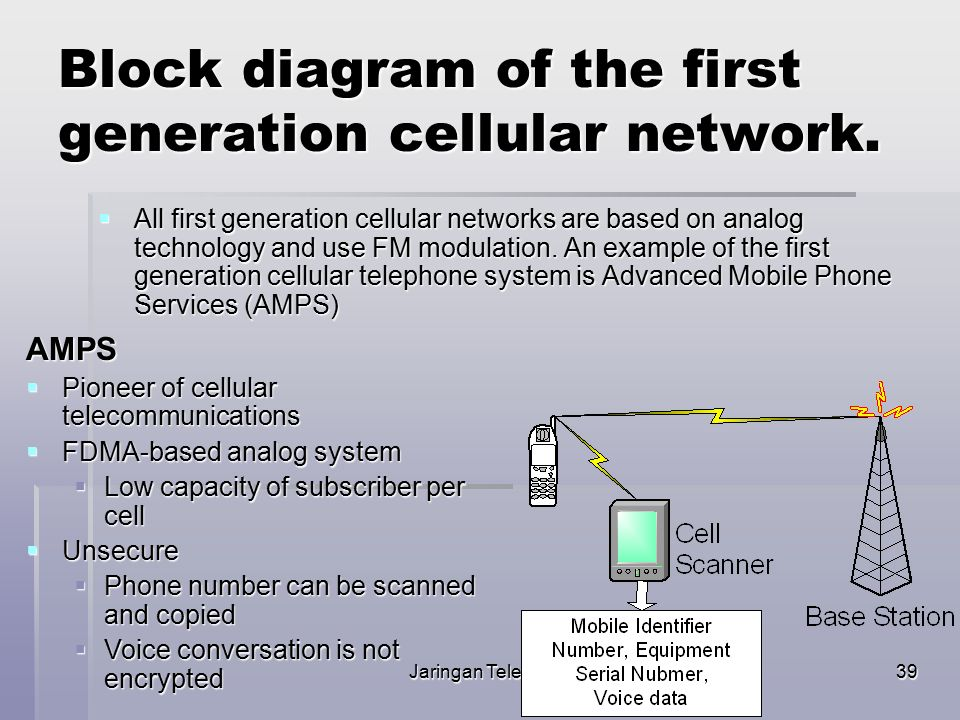 Jaringan Telekomunikasi39 Block diagram of the first generation cellular network.  All first generation cellular networks are based on analog technol