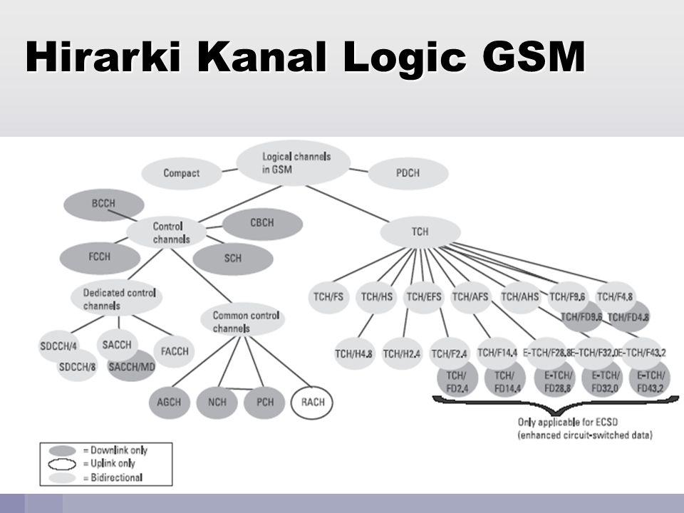 Jaringan Telekomunikasi70 Signal Processing in GSM