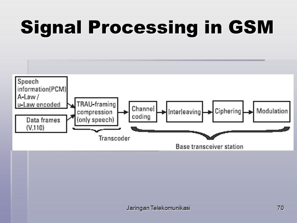 Jaringan Telekomunikasi71 Data Service in GSM