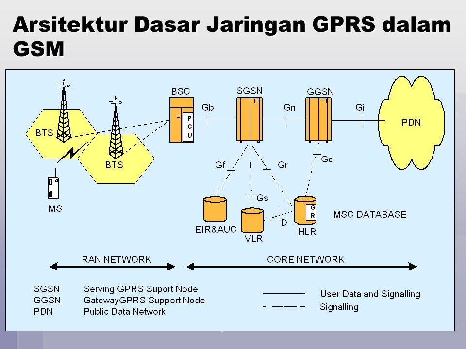 Jaringan Telekomunikasi78 GPRS Architecture Network Diagram