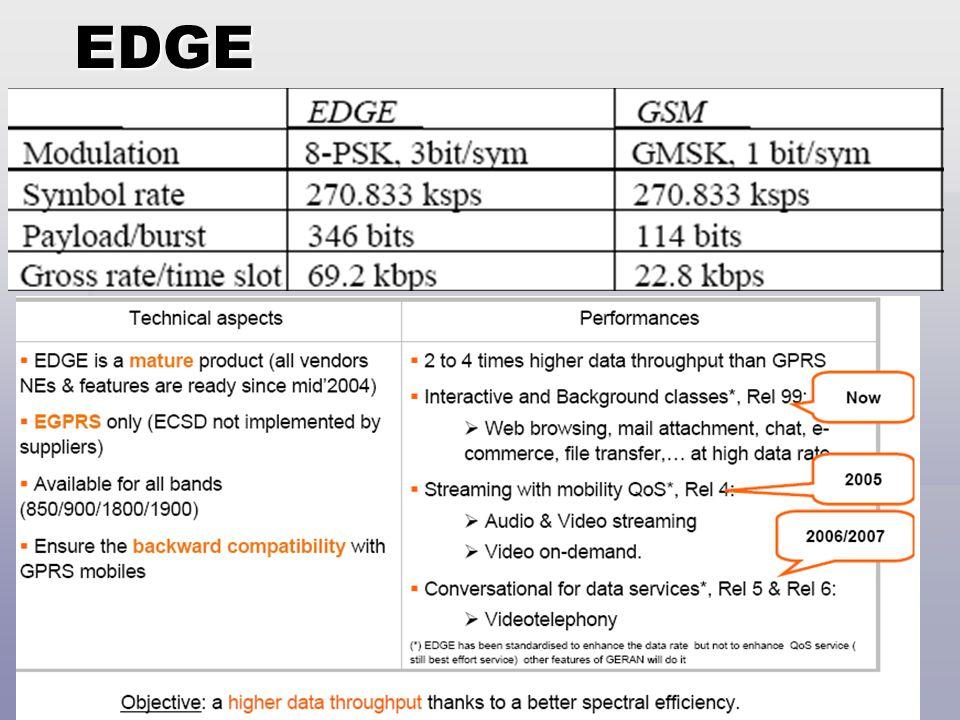 Jaringan Telekomunikasi80 EDGE Network