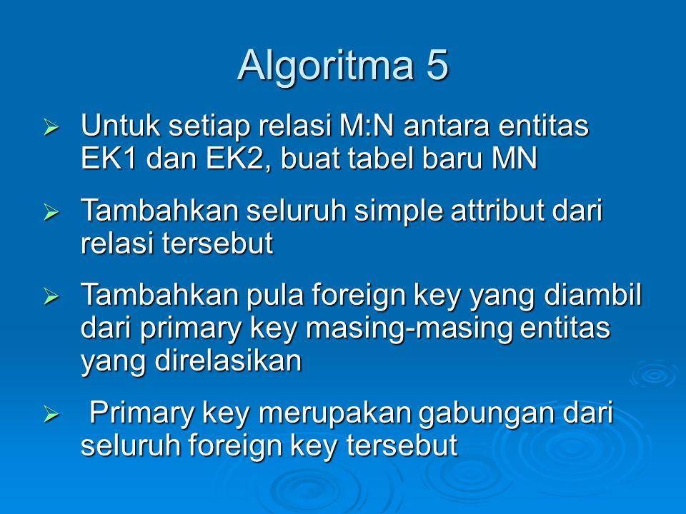 Algoritma 5  Untuk setiap relasi M:N antara entitas EK1 dan EK2, buat tabel baru MN  Tambahkan seluruh simple attribut dari relasi tersebut  Tambah