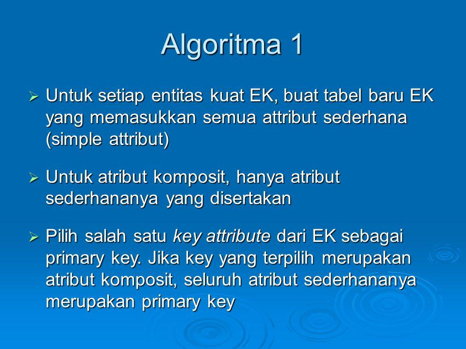 Algoritma 1  Untuk setiap entitas kuat EK, buat tabel baru EK yang memasukkan semua attribut sederhana (simple attribut)  Untuk atribut komposit, ha