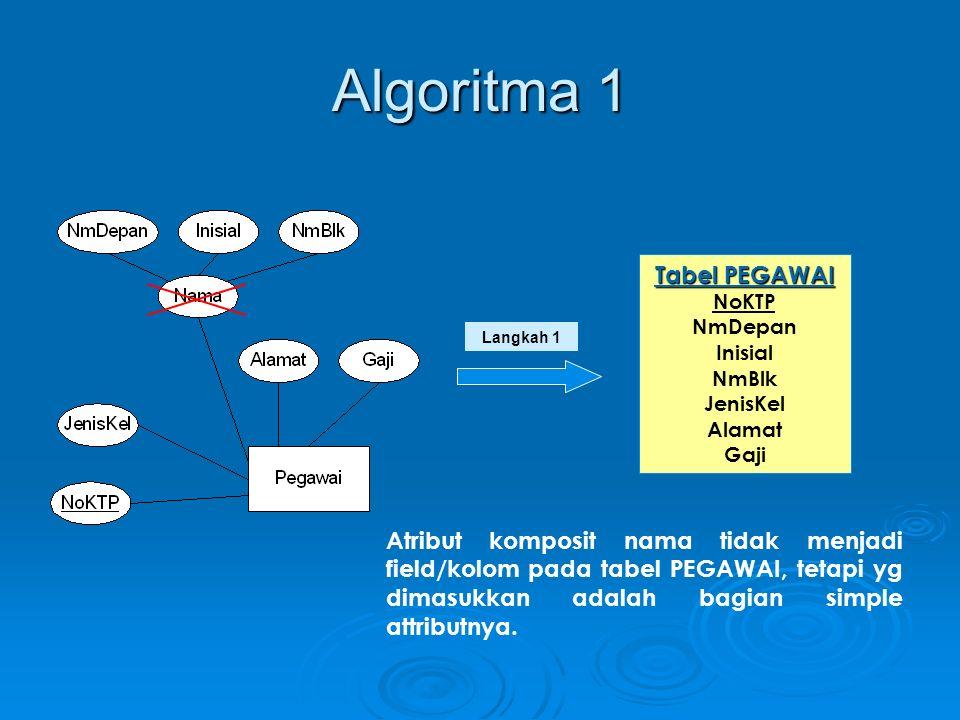 Algoritma 1 Langkah 1 Tabel PEGAWAI NoKTP NmDepan Inisial NmBlk JenisKel Alamat Gaji Atribut komposit nama tidak menjadi field/kolom pada tabel PEGAWA