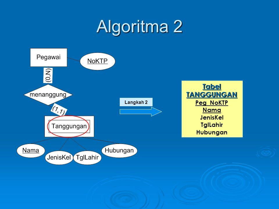 Algoritma 3 Untuk setiap relasi 1:1 antara entitas EK1 dan EK2:  Jika sama-sama merupakan partisipasi total, pilih salah satu.