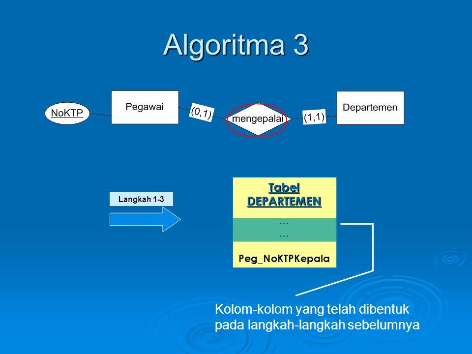 Algoritma 4  Untuk setiap relasi 1:N antara entitas EK1 dan EK2, pilih entitas yang memiliki derajat maksimum relasi=1  Tambahkan sebuah foreign key dari primary key entitas lain yang memiliki derajat maksimum relasi = N  Tambahkan pula seluruh atribut dari relasi tersebut