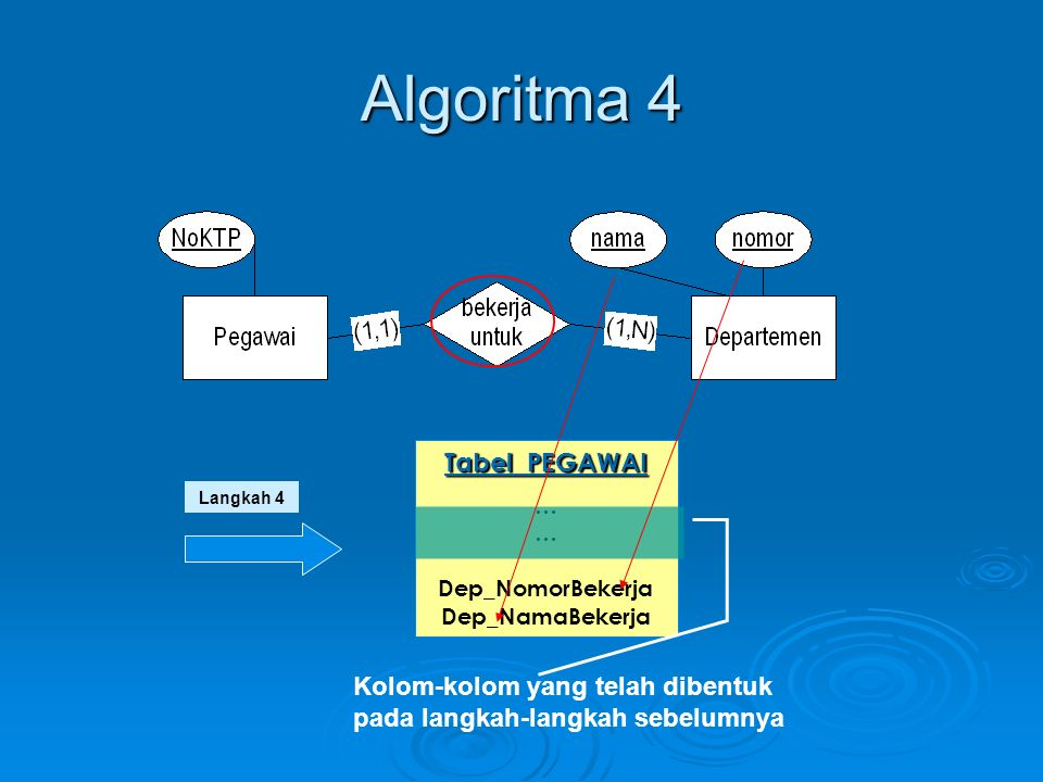Algoritma 5  Untuk setiap relasi M:N antara entitas EK1 dan EK2, buat tabel baru MN  Tambahkan seluruh simple attribut dari relasi tersebut  Tambahkan pula foreign key yang diambil dari primary key masing-masing entitas yang direlasikan  Primary key merupakan gabungan dari seluruh foreign key tersebut