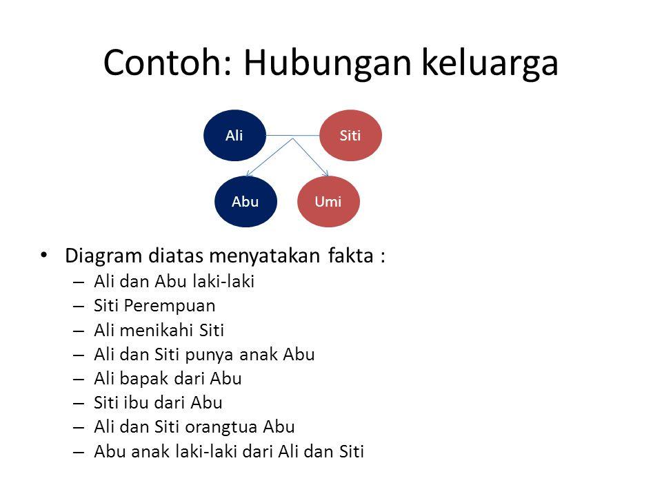 Contoh: Hubungan keluarga Diagram diatas menyatakan fakta : – Ali dan Abu laki-laki – Siti Perempuan – Ali menikahi Siti – Ali dan Siti punya anak Abu