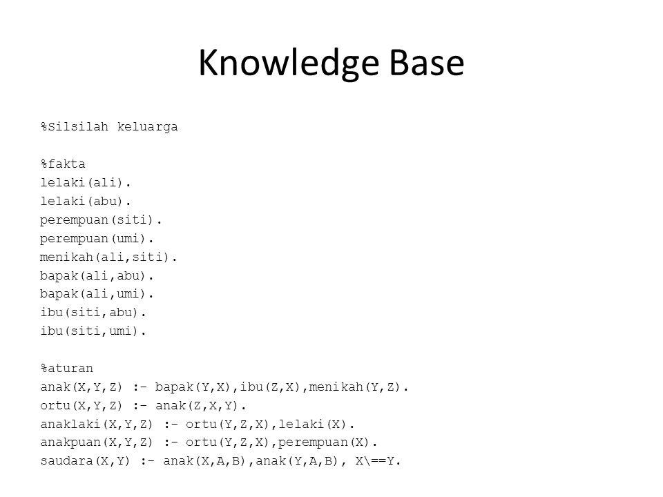 Knowledge Base %Silsilah keluarga %fakta lelaki(ali). lelaki(abu). perempuan(siti). perempuan(umi). menikah(ali,siti). bapak(ali,abu). bapak(ali,umi).