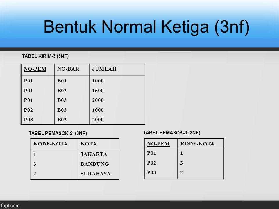 Bentuk Normal Ketiga (3nf) NO-PEMNO-BARJUMLAH P01 P02 P03 B01 B02 B03 B02 1000 1500 2000 1000 2000 NO-PEMKODE-KOTA P01 P02 P03 132132 KODE-KOTAKOTA 13