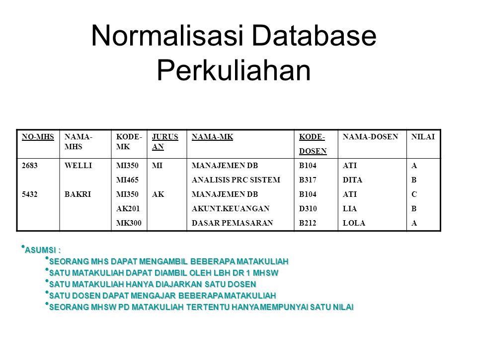 Normalisasi Database Perkuliahan NO-MHSNAMA- MHS KODE- MK JURUS AN NAMA-MKKODE- DOSEN NAMA-DOSENNILAI 2683 5432 WELLI BAKRI MI350 MI465 MI350 AK201 MK
