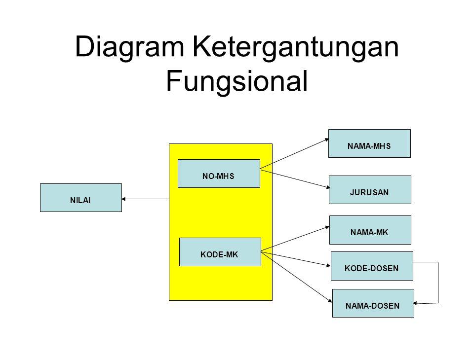 Diagram Ketergantungan Fungsional NILAI NO-MHS KODE-MK NAMA-MHS JURUSAN KODE-DOSEN NAMA-DOSEN NAMA-MK