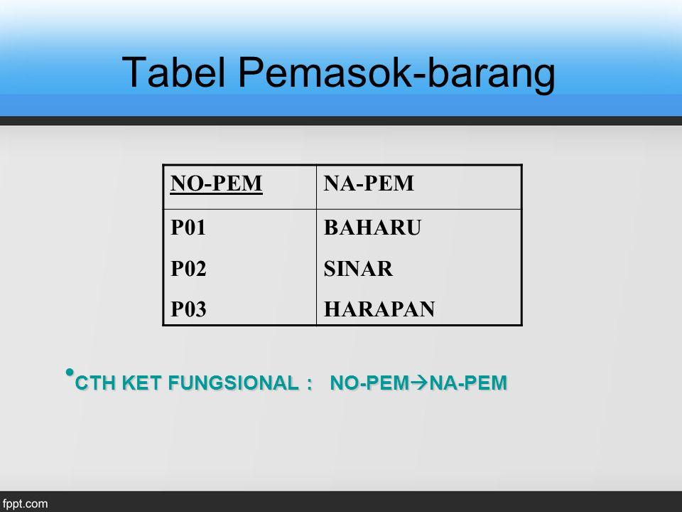 Bentuk Normal Kedua (2nf) Suatu relasi dikatakan sdh memenuhi bentuk normal kedua bila relasi tersebut sudah memenuhi bentuk normal pertama dan atribut yang bukan key sudah tergantung penuh terhadap key nya