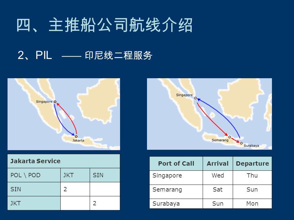 四、主推船公司航线介绍 —— 印尼线二程服务 2 、 PIL Jakarta Service POL \ PODJKTSIN 2 JKT 2 Port of CallArrivalDeparture SingaporeWedThu SemarangSatSun SurabayaSunMon