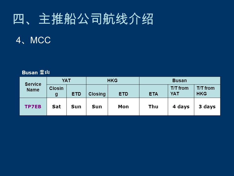 四、主推船公司航线介绍 4 、 MCC Busan 釜山 Service Name YATHKGBusan Closin gETDClosingETDETA T/T from YAT T/T from HKG TP7EBSatSun MonThu4 days3 days