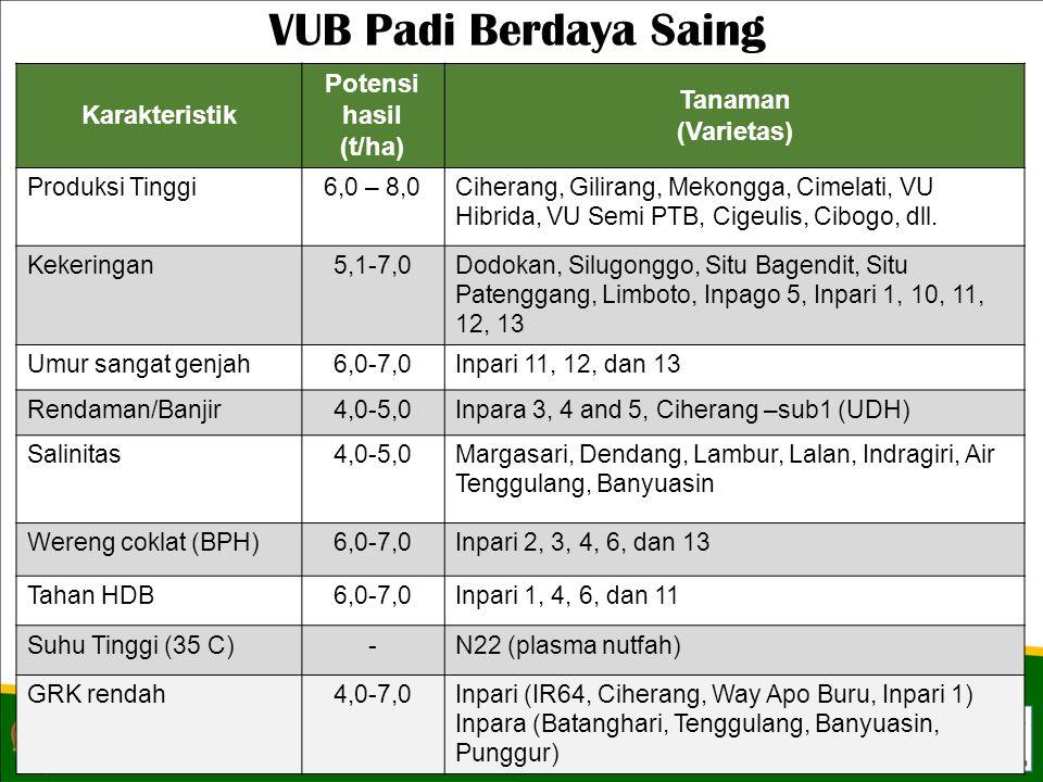 Karakteristik Potensi hasil (t/ha) Tanaman (Varietas) Produksi Tinggi6,0 – 8,0Ciherang, Gilirang, Mekongga, Cimelati, VU Hibrida, VU Semi PTB, Cigeulis, Cibogo, dll.