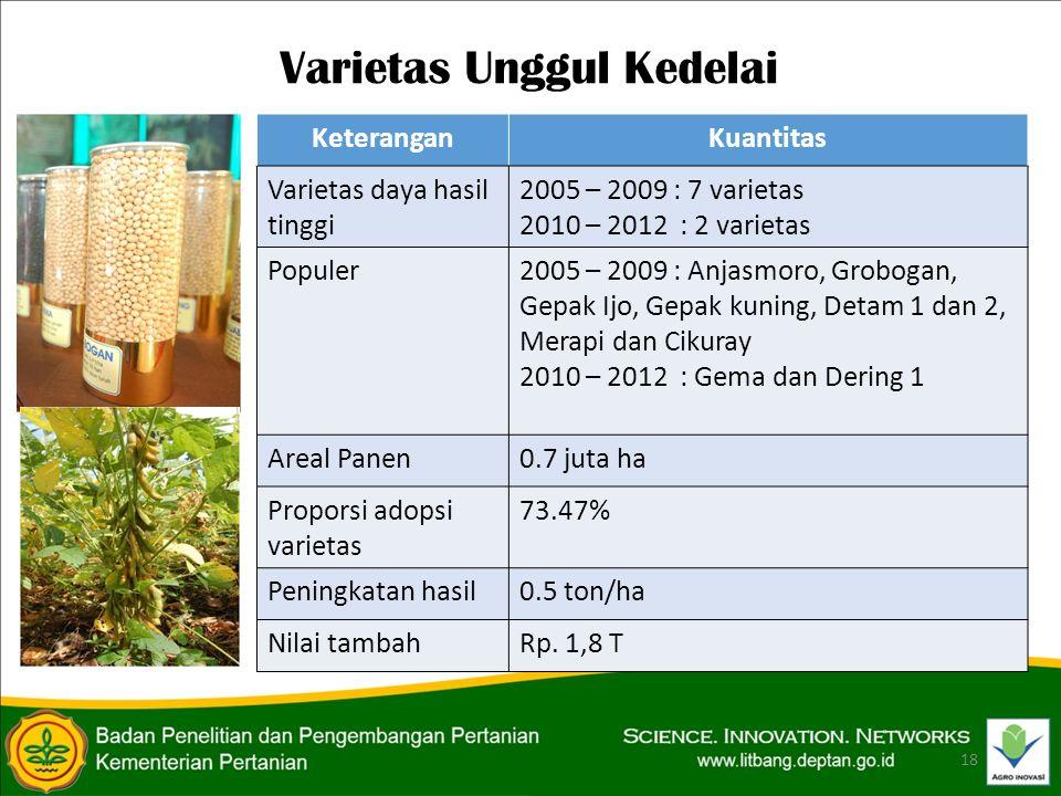 Varietas Unggul Kedelai 18 KeteranganKuantitas Varietas daya hasil tinggi 2005 – 2009 : 7 varietas 2010 – 2012 : 2 varietas Populer2005 – 2009 : Anjasmoro, Grobogan, Gepak Ijo, Gepak kuning, Detam 1 dan 2, Merapi dan Cikuray 2010 – 2012 : Gema dan Dering 1 Areal Panen0.7 juta ha Proporsi adopsi varietas 73.47% Peningkatan hasil0.5 ton/ha Nilai tambahRp.