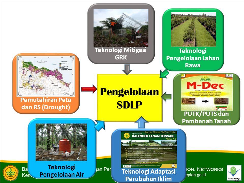 Pengelolaan SDLP Teknologi Pengelolaan Lahan Rawa Teknologi Mitigasi GRK Teknologi Pengelolaan Air Teknologi Adaptasi Perubahan Iklim Pemutahiran Peta dan RS (Drought) PUTK/PUTS dan Pembenah Tanah 22