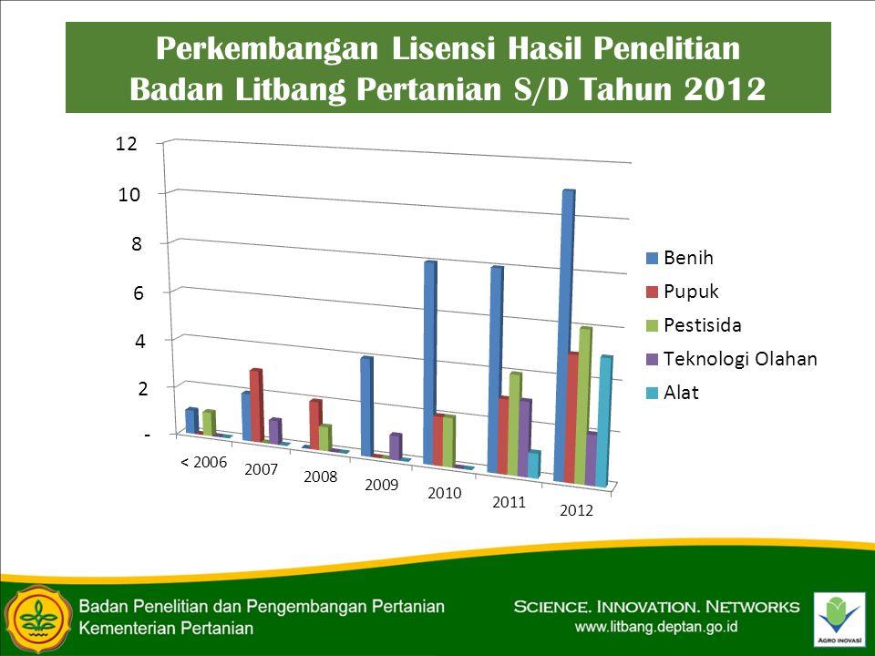 Perkembangan Lisensi Hasil Penelitian Badan Litbang Pertanian S/D Tahun 2012