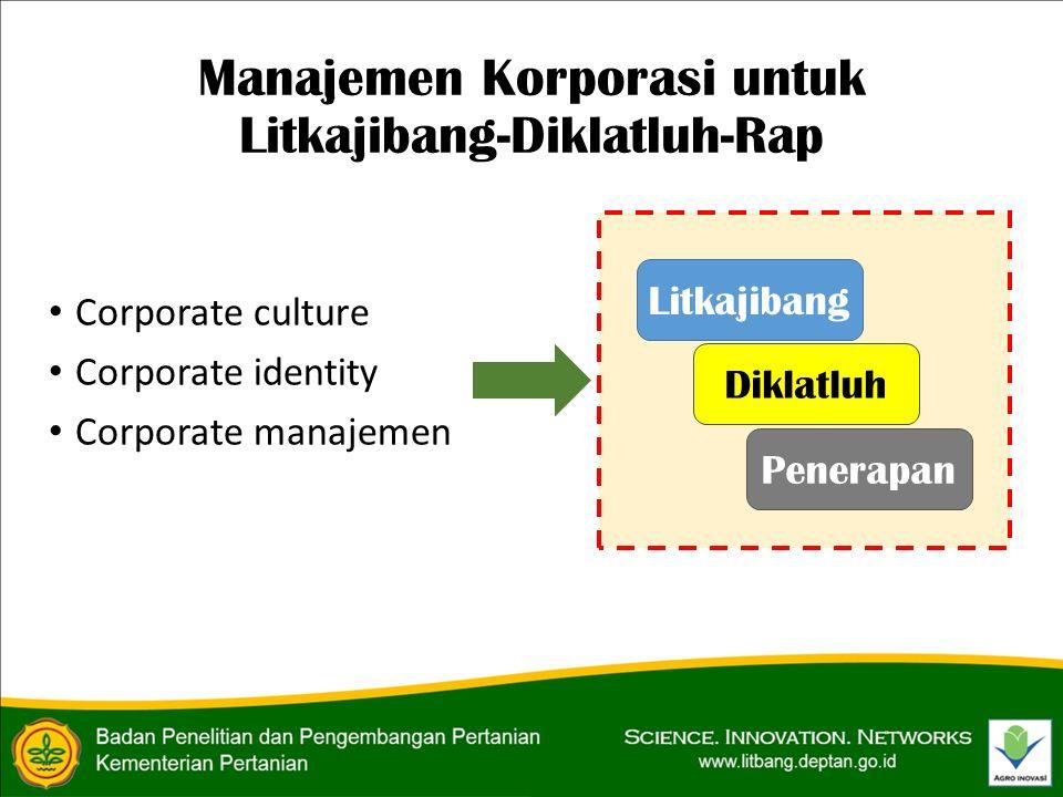 Manajemen Korporasi untuk Litkajibang-Diklatluh-Rap Corporate culture Corporate identity Corporate manajemen Litkajibang Diklatluh Penerapan