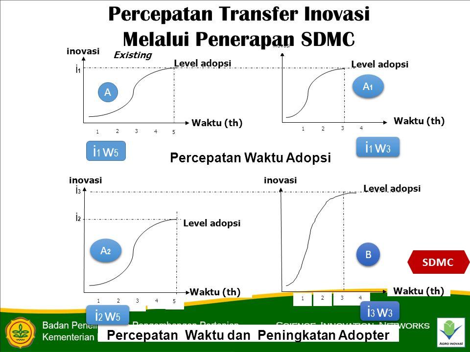 inovasi Level adopsi Waktu (th) Level adopsi inovasi Waktu (th) 5 43 4 3 1 2 1 2 inovasi Level adopsi Waktu (th) 5 4 3 1 2 Level adopsi inovasi Waktu (th) 43 1 2 Existing Percepatan Waktu Adopsi Percepatan Waktu dan Peningkatan Adopter A A2A2 A2A2 B B A1A1 A1A1 i1i1 i3i3 i2i2 i 1 w 5 i 1 w 3 i 2 w 5 i 3 w 3 SDMC Percepatan Transfer Inovasi Melalui Penerapan SDMC inovasi