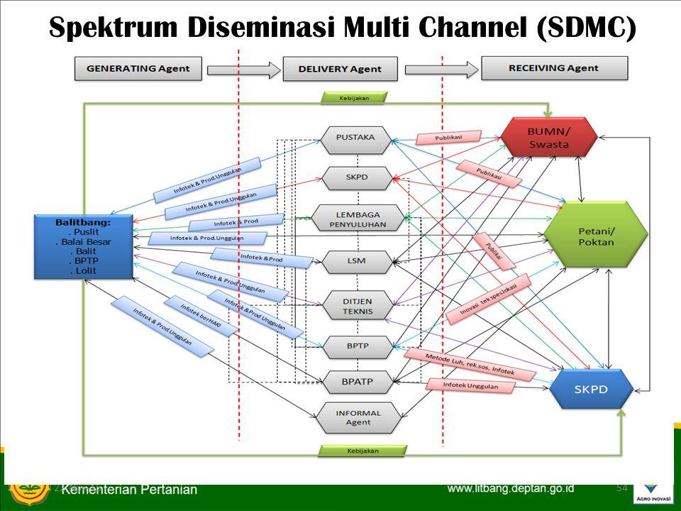 22-Nov-1554 Spektrum Diseminasi Multi Channel (SDMC)