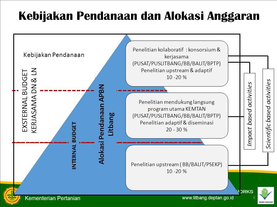 Kebijakan Pendanaan dan Alokasi Anggaran 8 EXSTERNAL BUDGET KERJASAMA DN & LN Kebijakan Pendanaan INTERNAL BUDGET Alokasi Pendanaan APBN Litbang Impact based activities Scientific based activities Penelitian kolaboratif : konsorsium & kerjasama (PUSAT/PUSLITBANG/BB/BALIT/BPTP) Penelitian upstream & adaptif 10 -20 % Penelitian mendukung langsung program utama KEMTAN (PUSAT/PUSLITBANG/BB/BALIT/BPTP) Penelitian adaptif & diseminasi 20 - 30 % Penelitian upstream ( BB/BALIT/PSEKP) 10 -20 %