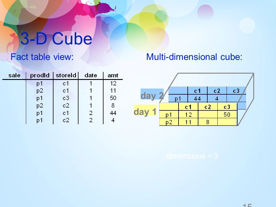 15 3-D Cube day 2 day 1 dimensions = 3 Multi-dimensional cube:Fact table view: