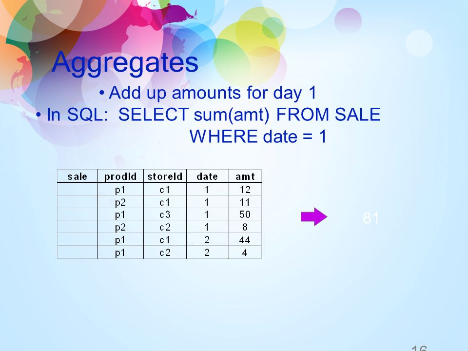 16 Aggregates Add up amounts for day 1 In SQL: SELECT sum(amt) FROM SALE WHERE date = 1 81