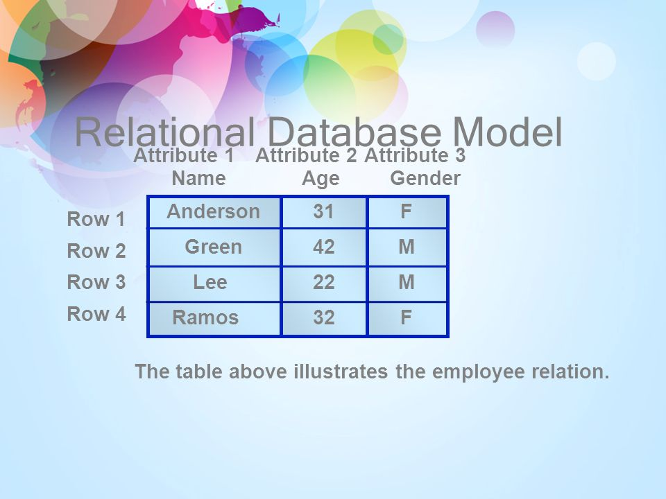 Multidimensional Database Model The data is found at the intersection of dimensions.