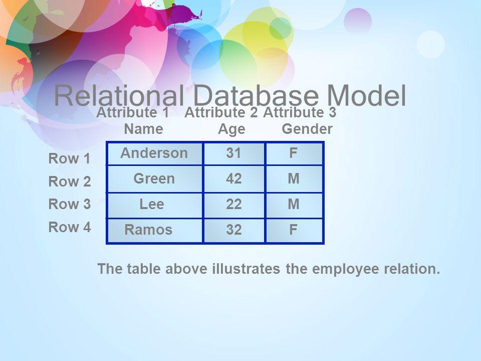 Kubus OLAP bekerja dengan data dalam bentuk multidimensi.