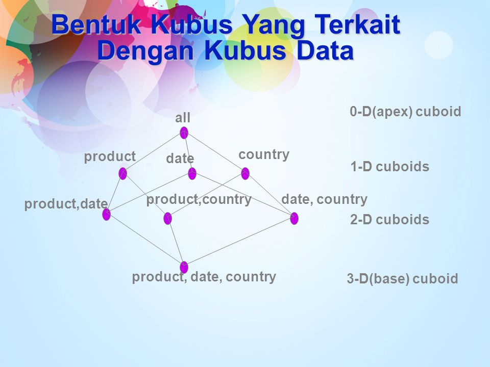 Bentuk Kubus Yang Terkait Dengan Kubus Data all product date country product,date product,countrydate, country product, date, country 0-D(apex) cuboid 1-D cuboids 2-D cuboids 3-D(base) cuboid