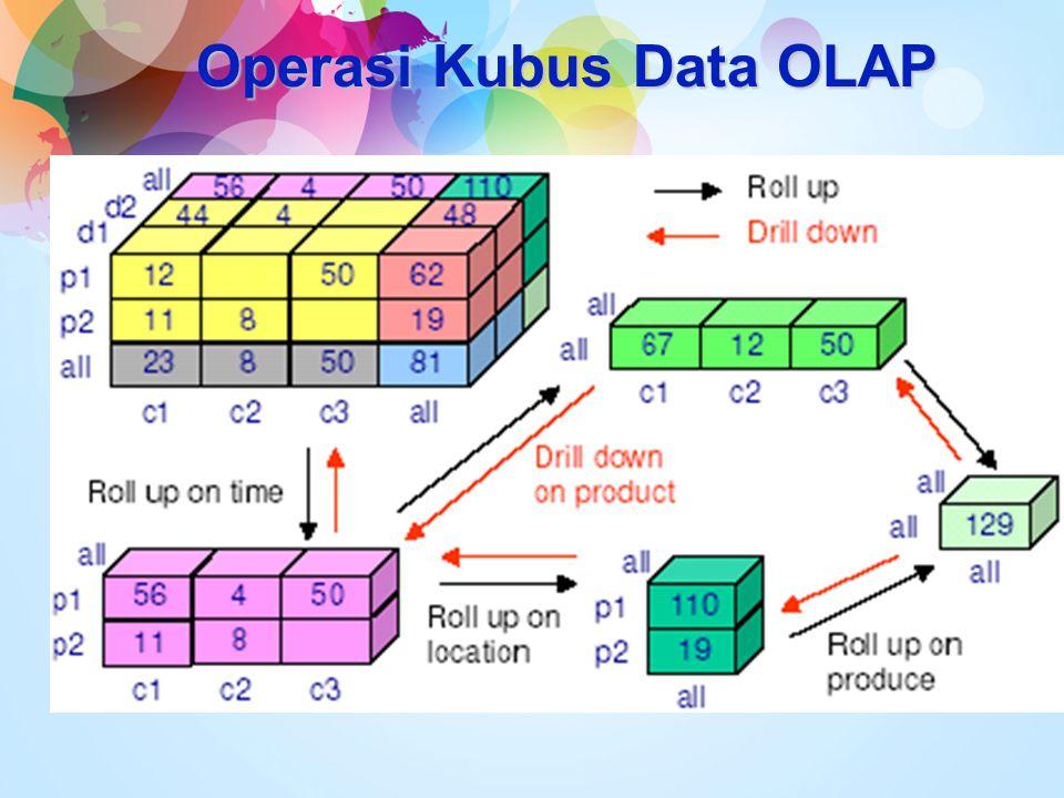 Operasi Kubus Data OLAP