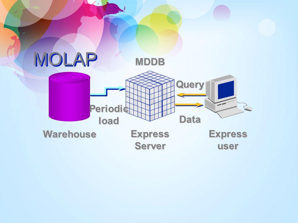 ROLAP ExpressServer Expressuser Warehouse Datacache Livefetch Cache Query Data Also Hybrid (HOLAP)