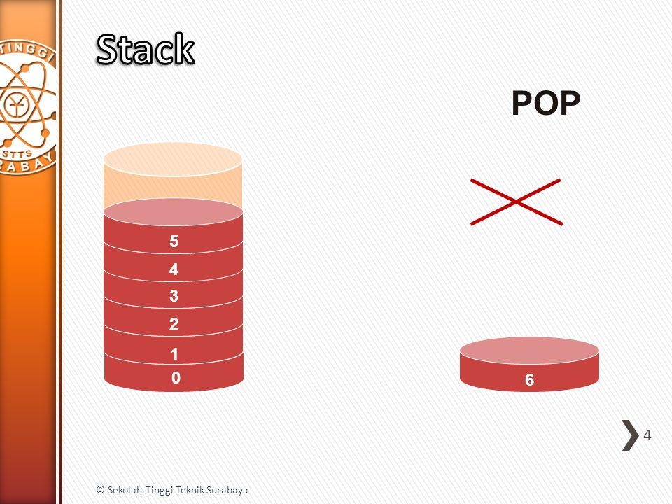 25 © Sekolah Tinggi Teknik Surabaya + Setelah bertemu operand (5), bertemu lagi dengan operand (4), maka POP hingga ketemu operator (4), (5), (*)  dioperasikan jadi 20, di PUSH ke stack lagi + 2 / + 3 * 5 4 20 Ternyata lagi.