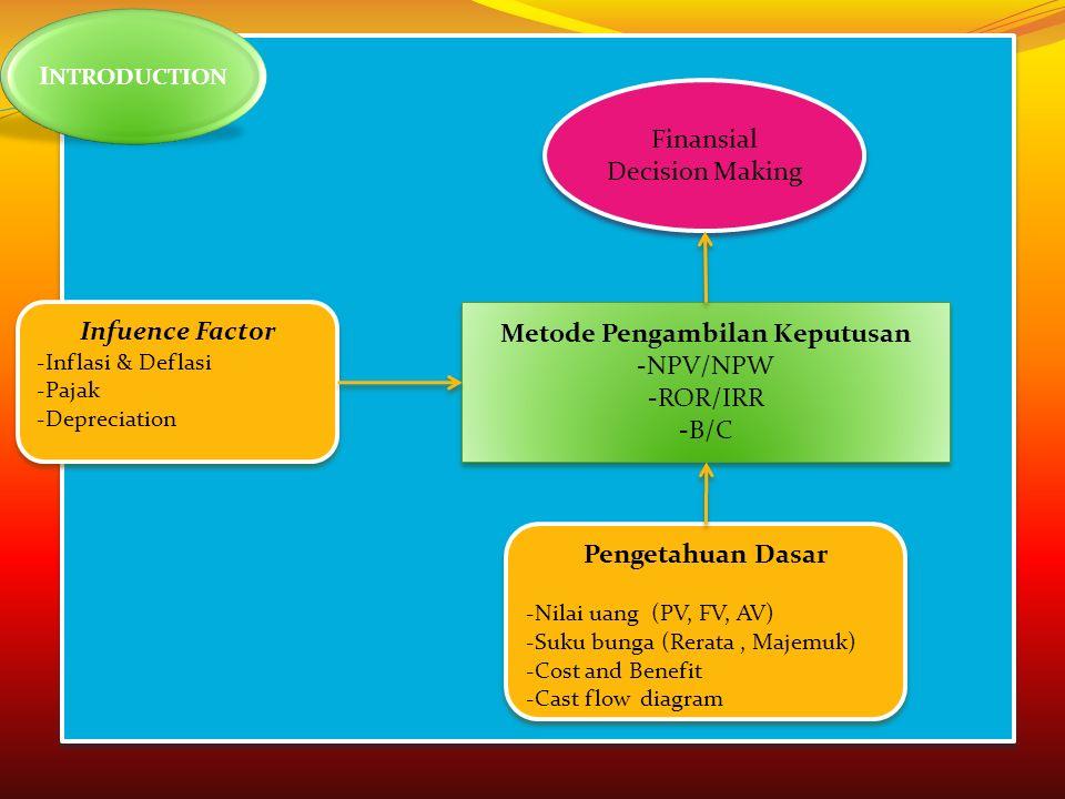 Metode Pengambilan Keputusan -NPV/NPW -ROR/IRR -B/C Metode Pengambilan Keputusan -NPV/NPW -ROR/IRR -B/C Pengetahuan Dasar -Nilai uang (PV, FV, AV) -Suku bunga (Rerata, Majemuk) -Cost and Benefit -Cast flow diagram Pengetahuan Dasar -Nilai uang (PV, FV, AV) -Suku bunga (Rerata, Majemuk) -Cost and Benefit -Cast flow diagram Infuence Factor -Inflasi & Deflasi -Pajak -Depreciation Infuence Factor -Inflasi & Deflasi -Pajak -Depreciation Finansial Decision Making Finansial Decision Making