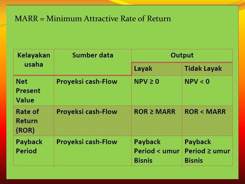 MARR = Minimum Attractive Rate of Return
