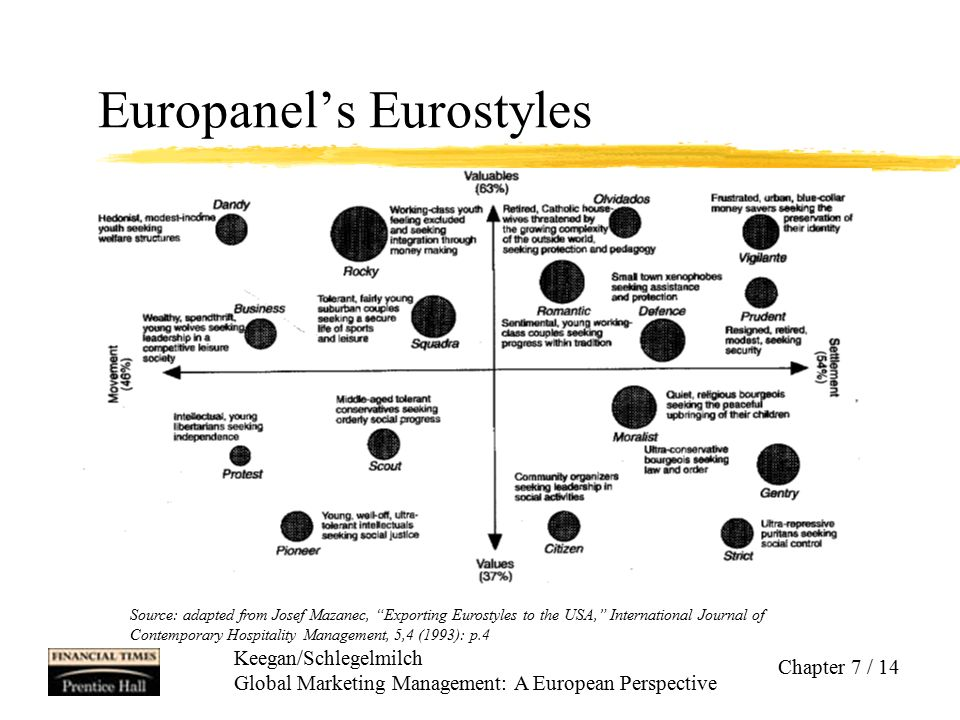 "Keegan/Schlegelmilch Global Marketing Management: A European Perspective Chapter 7 / 14 Europanel's Eurostyles Source: adapted from Josef Mazanec, ""Ex"