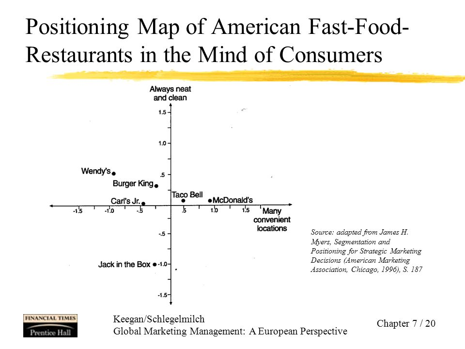 Keegan/Schlegelmilch Global Marketing Management: A European Perspective Chapter 7 / 20 Positioning Map of American Fast-Food- Restaurants in the Mind