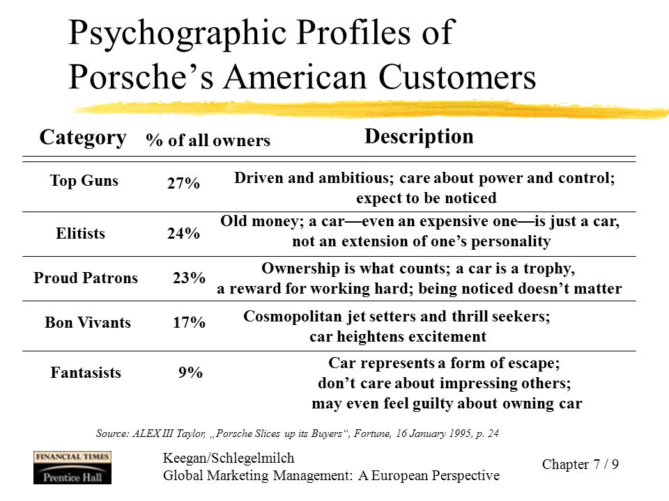 Keegan/Schlegelmilch Global Marketing Management: A European Perspective Chapter 7 / 9 Psychographic Profiles of Porsche's American Customers Category
