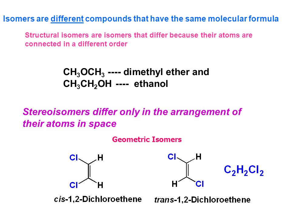 Isomers are different compounds that have the same molecular formula Structural isomers are isomers that differ because their atoms are connected in a different order Stereoisomers differ only in the arrangement of their atoms in space Geometric Isomers CH 3 OCH 3 ---- dimethyl ether and CH 3 CH 2 OH ---- ethanol