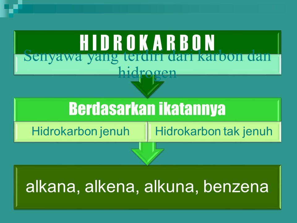 alkana, alkena, alkuna, benzena Berdasarkan ikatannya Hidrokarbon jenuhHidrokarbon tak jenuh H I D R O K A R B O N Senyawa yang terdiri dari karbon dan hidrogen