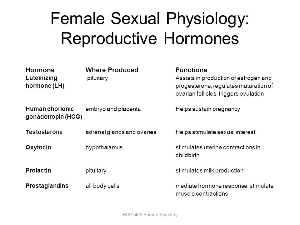 Female Sexual Physiology: Reproductive Hormones HormoneWhere ProducedFunctions Luteinizing pituitaryAssists in production of estrogen and hormone (LH)