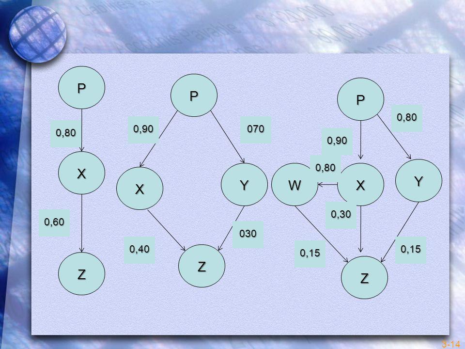 3-14 P X Z 0,40 0,60 X P Y Z WX Y P Z 0,90070 0,80 030 0,90 0,80 0,80 0,30 0,15 0,15