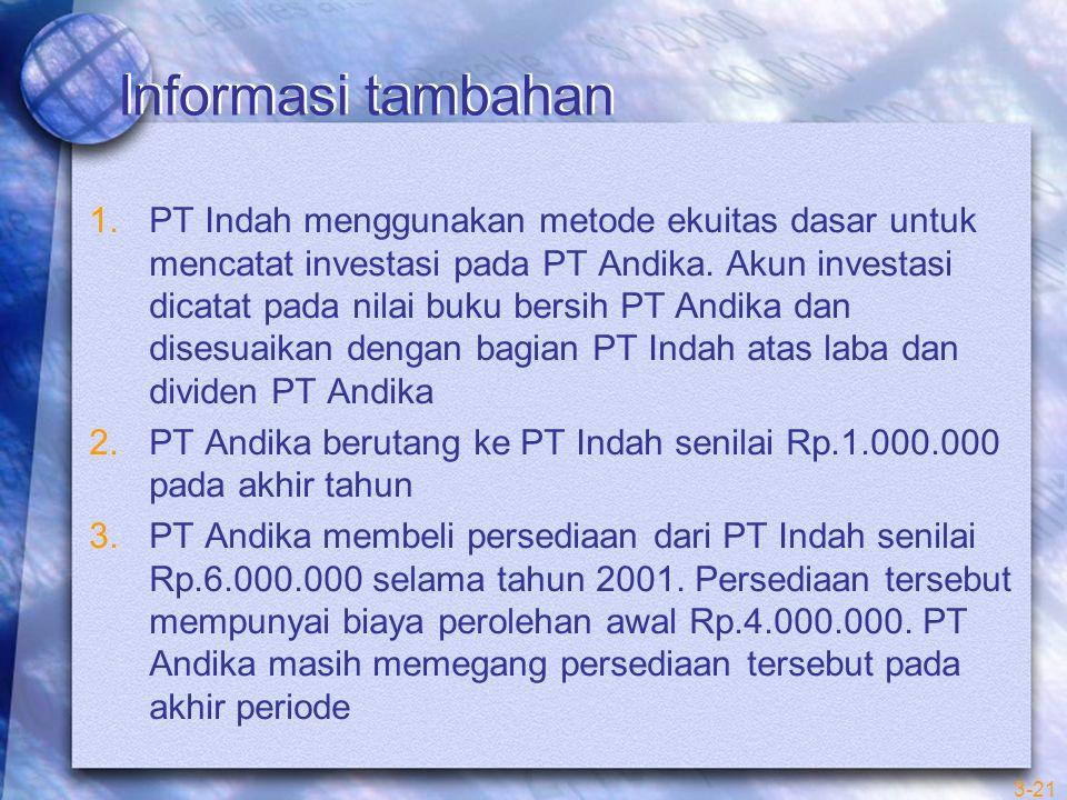 Informasi tambahan 1.PT Indah menggunakan metode ekuitas dasar untuk mencatat investasi pada PT Andika. Akun investasi dicatat pada nilai buku bersih