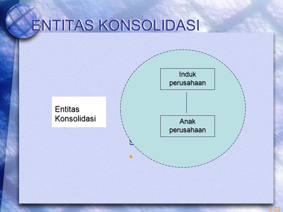 ENTITAS KONSOLIDASI solidas 3-22 Induk perusahaan Anak perusahaan Entitas Konsolidasi