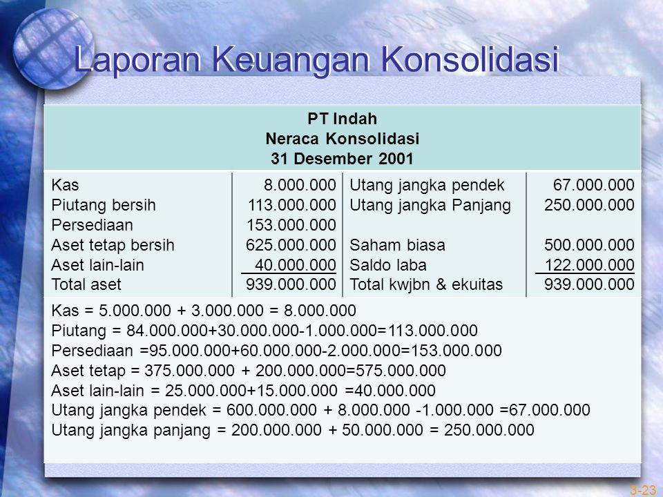 Laporan Keuangan Konsolidasi PT Indah Neraca Konsolidasi 31 Desember 2001 Kas Piutang bersih Persediaan Aset tetap bersih Aset lain-lain Total aset 8.