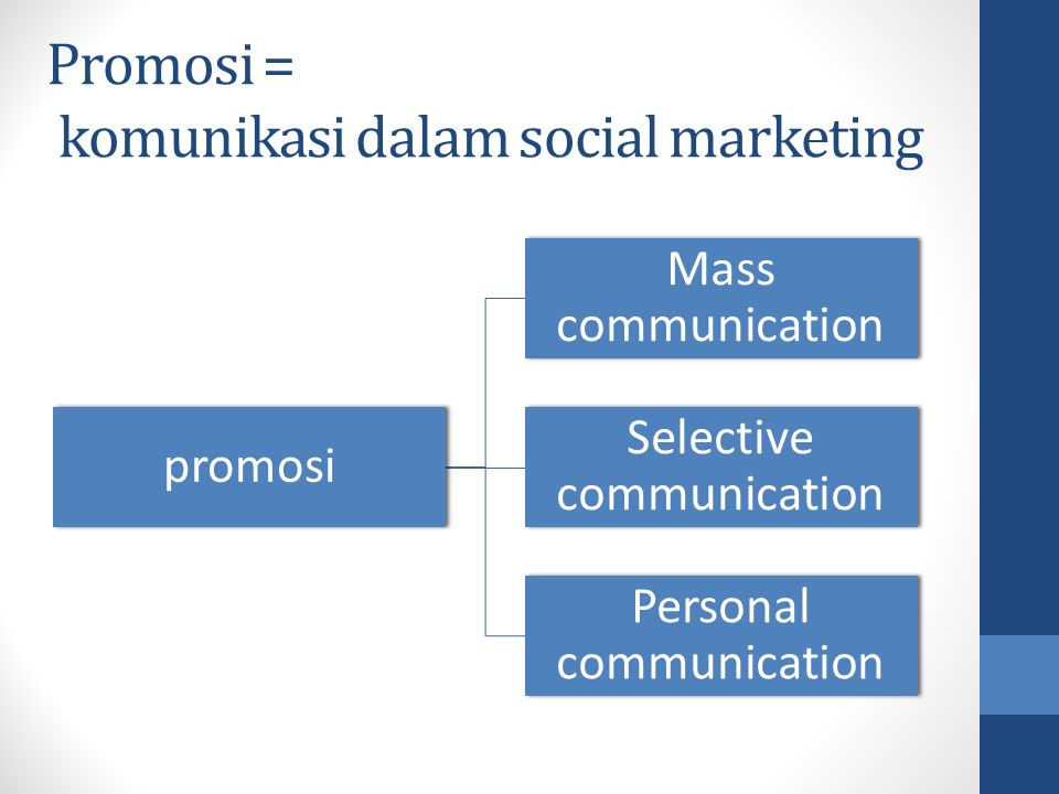 Promosi = komunikasi dalam social marketing promosi Mass communication Selective communication Personal communication